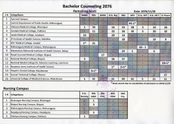Vacant Seats Detail of Bachelor Level Programs 2076